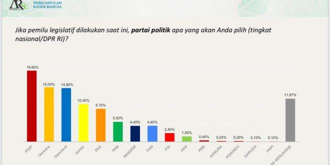 Hasil Survei Nasional : AHY Dan Demokrat Makin Moncer